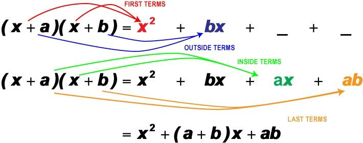 Slope Formula | Algebra 1 | Pinterest