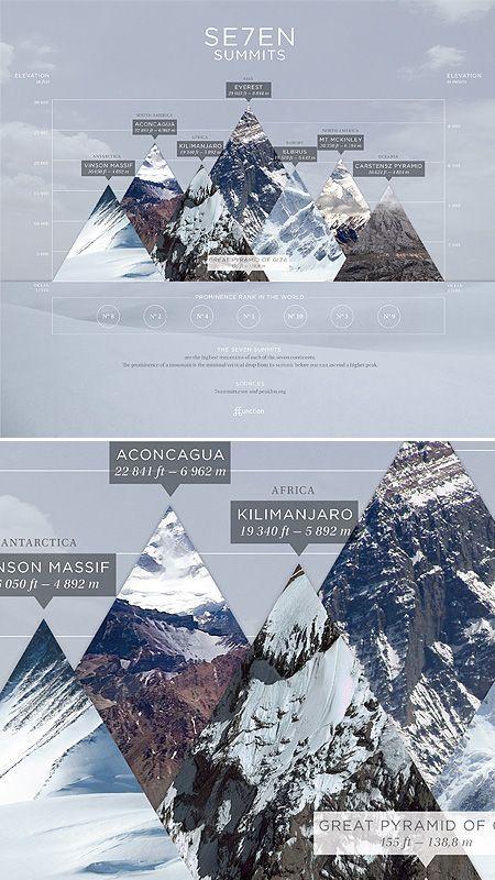 Seven Summits Info Graphic