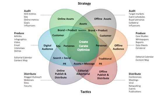 Responsibilities of marketing and sales department