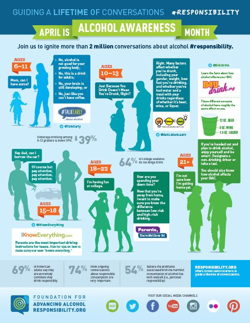Learn how to get involved and ignite conversations about alcohol #responsibility during April for Alcohol Awareness Month! #Parents have the power!