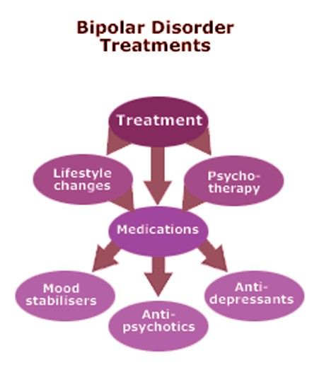 """mental disorder and effective treatment methods The treatment methods for schizophrenia with this biological view are based on clinical research and experience (1)antipsychotic medications treat the symptoms of the disorder, but do not cure schizophrenia """"these medications reduce the psychotic symptoms of schizophrenia and usually allow the patient to function more effectively."""