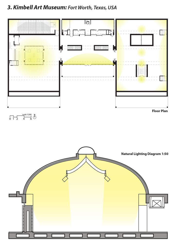 Natural lighting study diagram of the Kimbell MuseumKimbell Art Museum Light