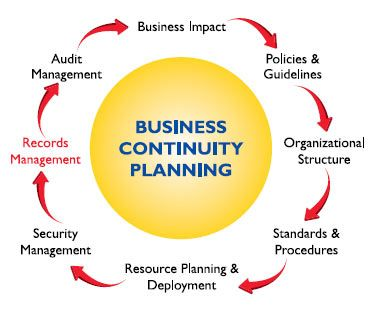 Continuity of business plan template