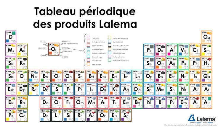 Tableau p riodique des l ments lalema map periodic for Tableau periodique