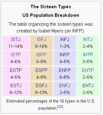 INFJ  I am the rarest in the U.S.    Cool