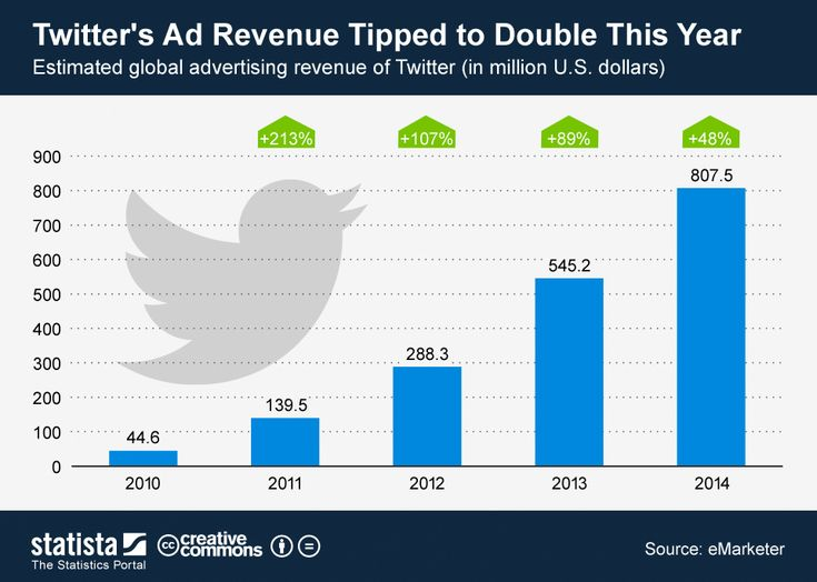 Twitter's Ad Revenue Tipped to