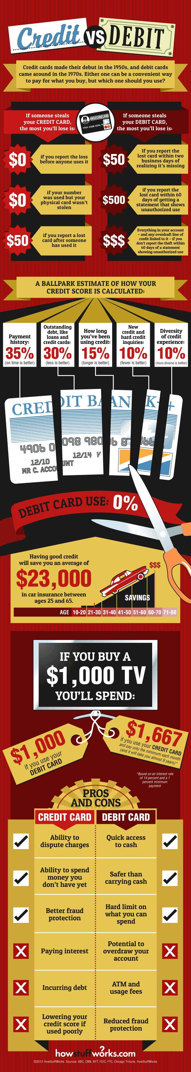 credit cards vs debit