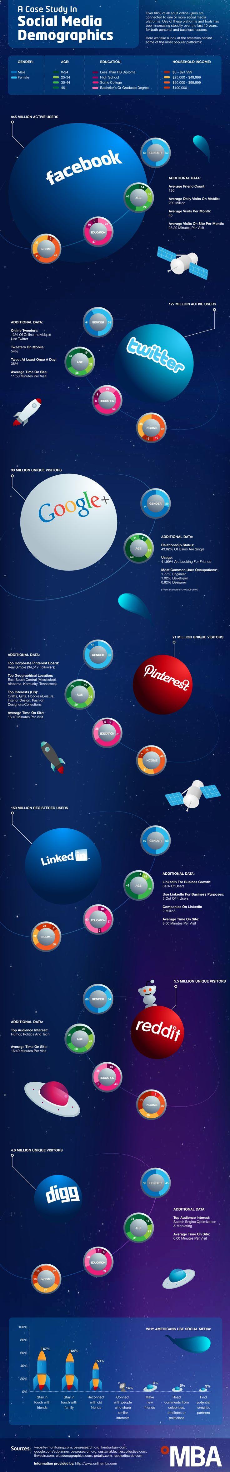 Social Demographics: Who's Using Today's Biggest Networks via @Mashable