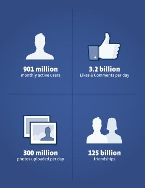 Facebook Tops 900M Monthly Average Users. We're getting close to a billion, folks!