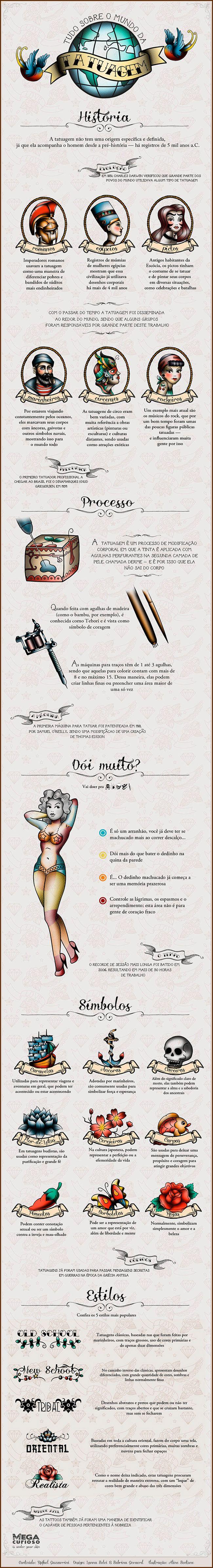 curioso mundo das tatuagens | Infografías | Pinterest
