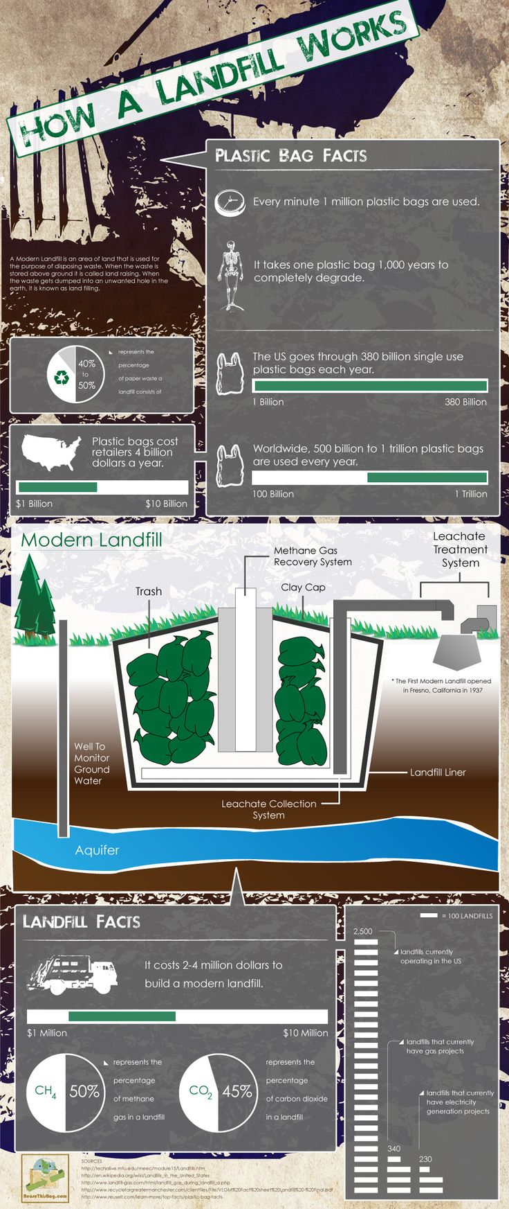 Chart of how a landfill works, click to see the full size