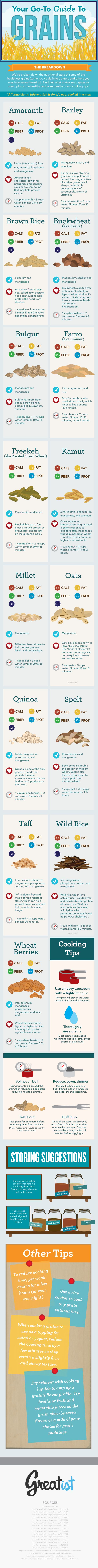 Your Go-To Gide for Choosing Healthier Grains #infographic from @Greatist.  Find even more info, recipes, etc. on http://wholegrainscouncil.org/ and @Oldways Oldways