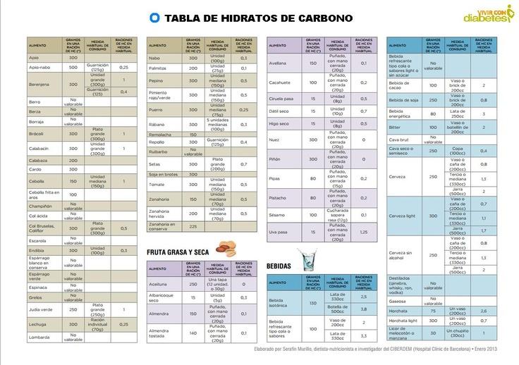 Tabla de los carbohidratos related keywords tabla de los - Alimentos hidratos de carbono tabla ...