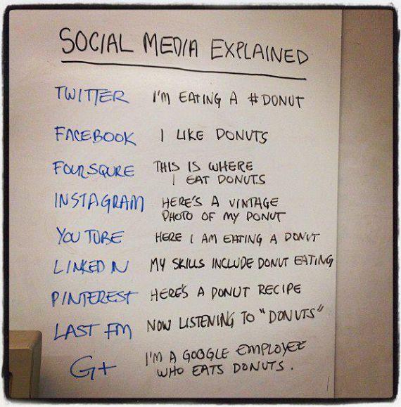 #socialmedia explained using donuts - fantastic! Thanks @ThreeShipsMedia