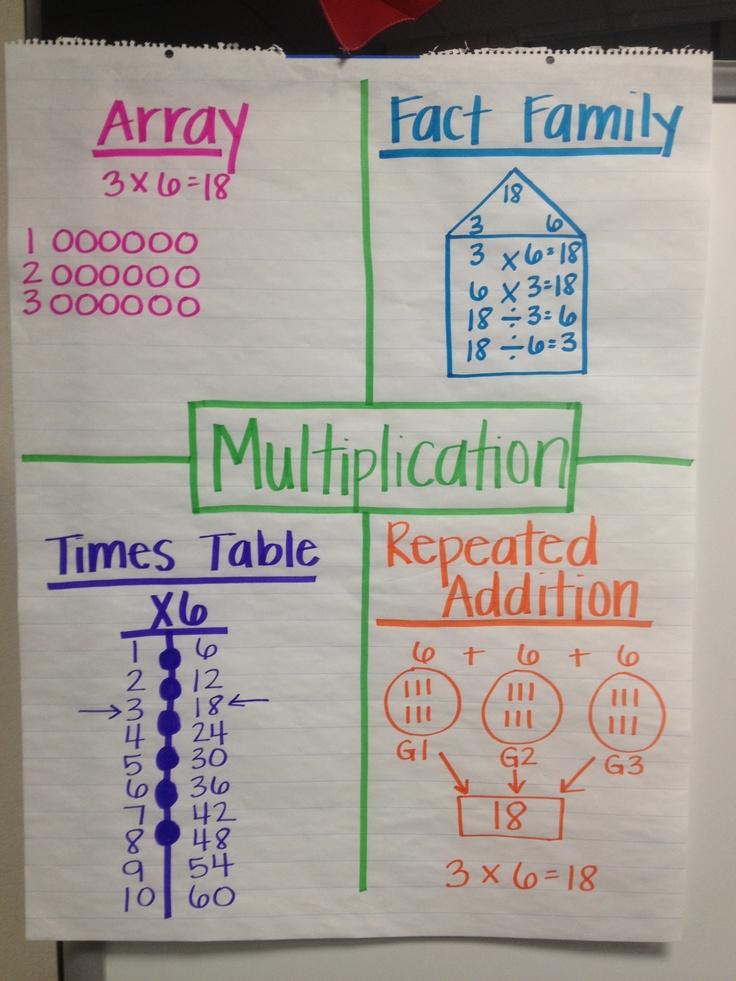 Multiplication Anchor Chart | education | Pinterest
