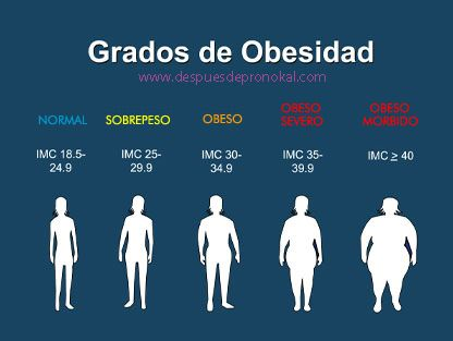 Grados de Obesidad