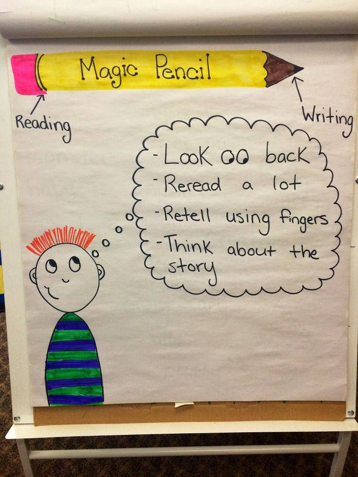 Lucy Calkins anchor charts for kindergarten. It talks about the magic ...