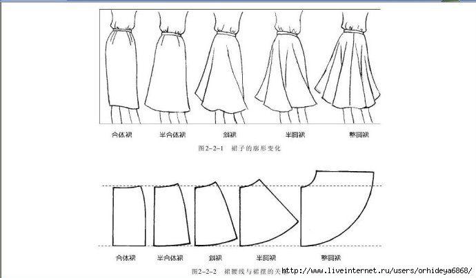 Сшить широкую юбку своими руками без выкройки быстро