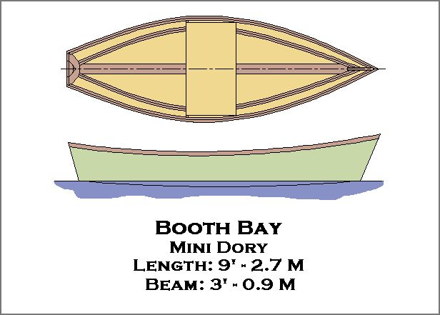 Free nesting boat plans Learn how ~ Pages
