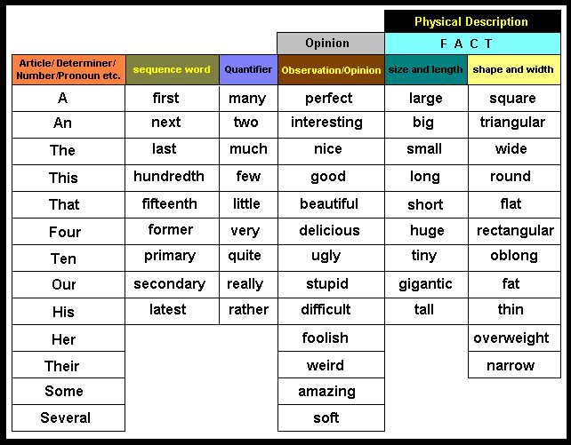 Adjective Order Chart