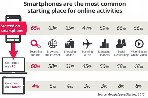 Mobile - Our Multiscreen World: Smartphone Users' Media Consumption Patterns : MarketingProfs Article