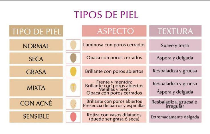 Diferentes tipos de piel identificate pinterest for Diferentes tipos de viveros