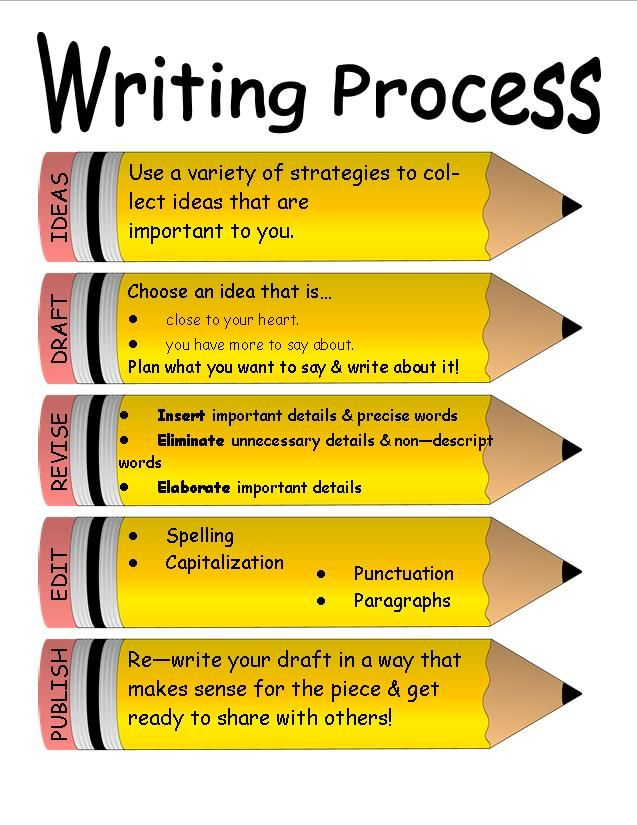 teaching the writing process