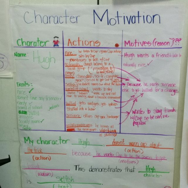 as level english language coursework ideas