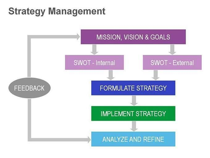 Management Dissertation