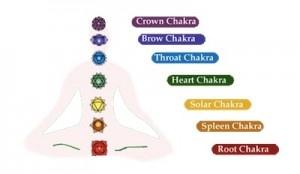 Chakras for beginners chakra meditation mudras mantras zen reiki ch