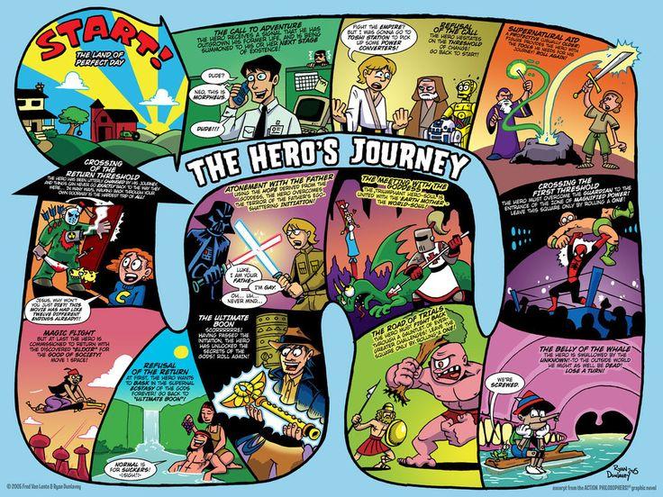 43f8571854596d52ee1397732de1b8c5 THE HERO'S JOURNEY REVISITED