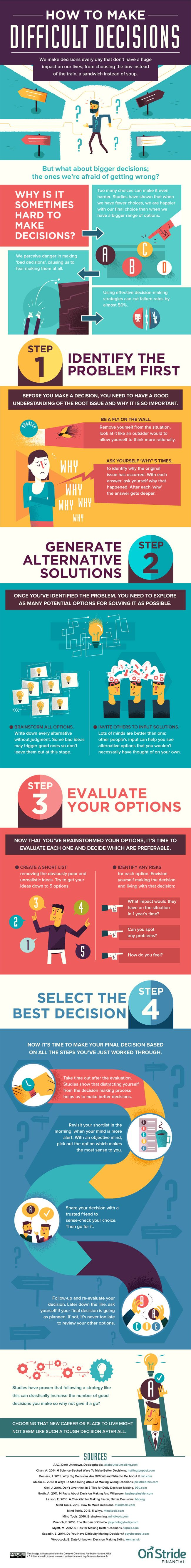 4 Steps to Making Hard Decisions Easier