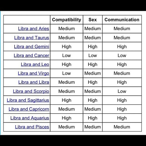 Pisces star sign compatibility chart for hookup