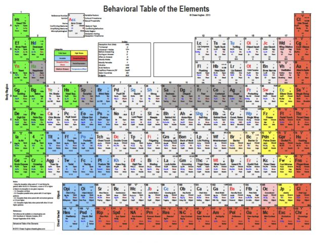 647 x 481 jpeg 76kB, The Behavioral Table of Elements | Inner Soul ...