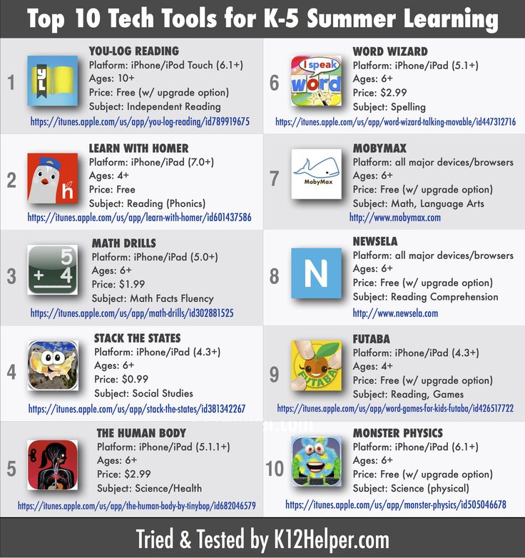 Here's a list of educational apps/websites I compiled for parents to help our elementary students avoid 'summer slide'!