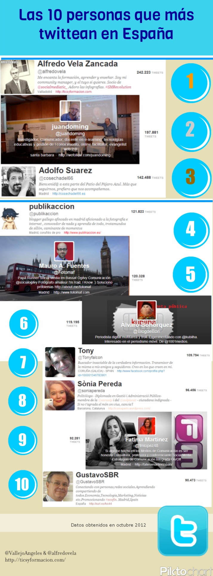 Top 10 Twitter publishers in S