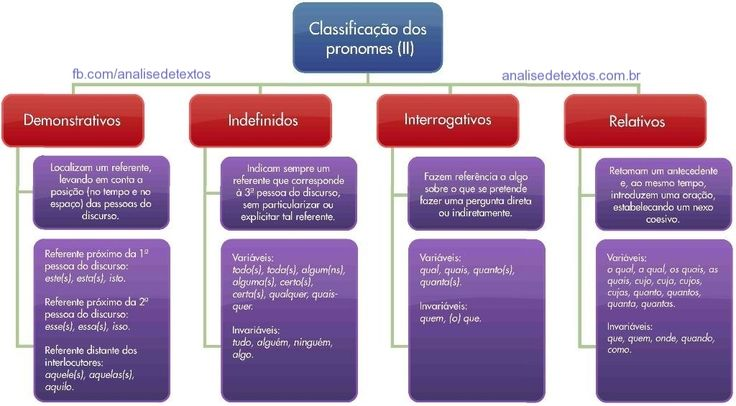 Mapa mental sobre classificações dos pronomes. Acesse http://www.analisedetextos.com.br/ e veja muito mais.
