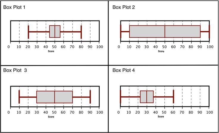 how to use box and whisker plots teach pinterest. Black Bedroom Furniture Sets. Home Design Ideas