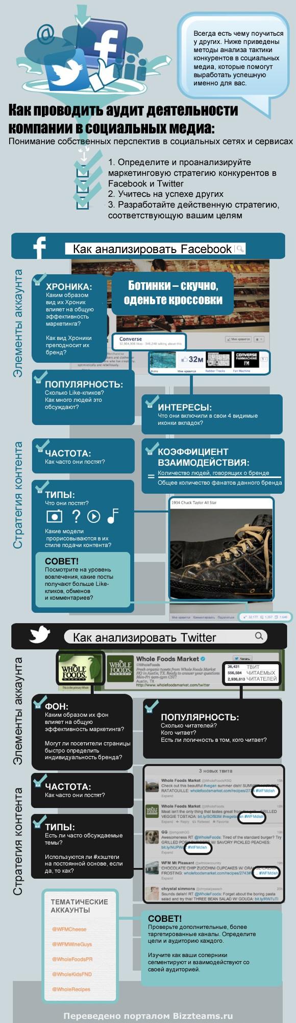 Аудит деятельности в социальных медиа