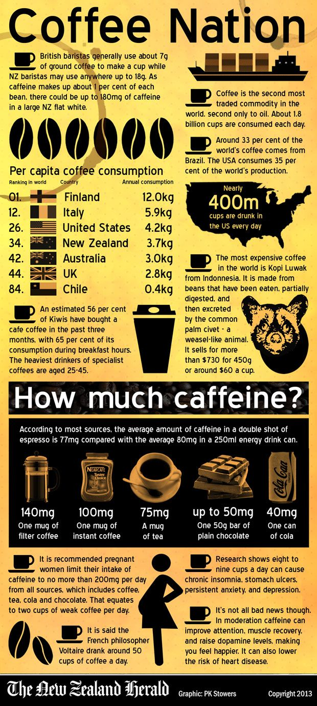 Coffee Infographics and Pictures