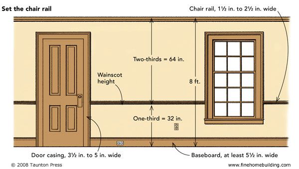 shaker chair rail - Google Search  final project - Shaker inspired r ...