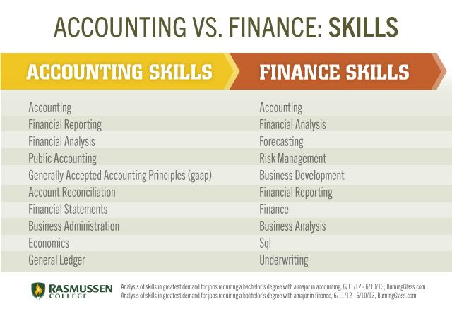 career path accounting and finance