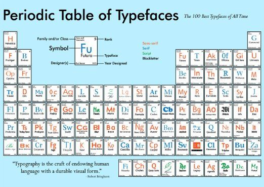 Periodic Table of Fonts/Types | design, illustration, colours, images ...