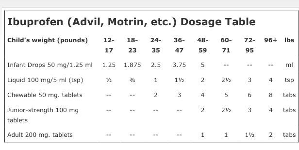 Ibuprofen Dosage Chart Adults Antidepressivo Cymbalta 60 Mg