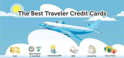 best credit card no credit students