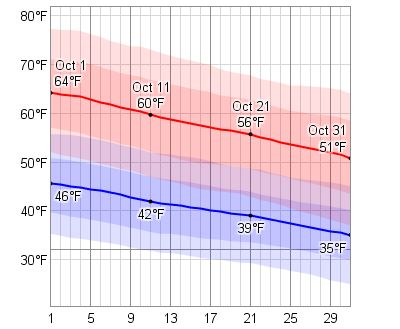 Average weather in october for minneapolis minnesota usa