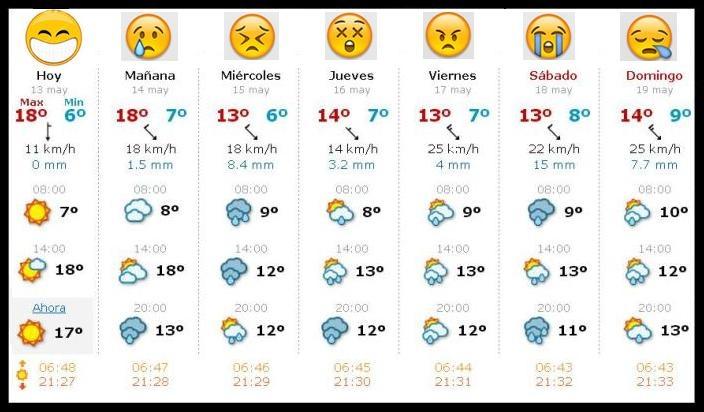 Pronostico del tiempo en bilbao el clima pinterest - Temperatura actual bilbao ...