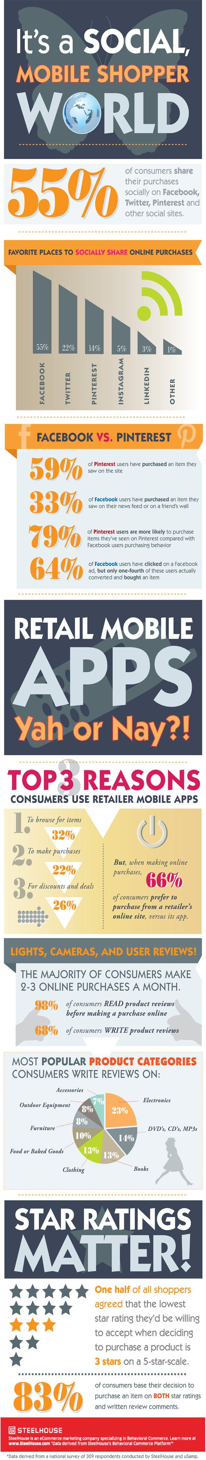 Twitter, Facebook, Pinterest And The Social Mobile Shopper World
