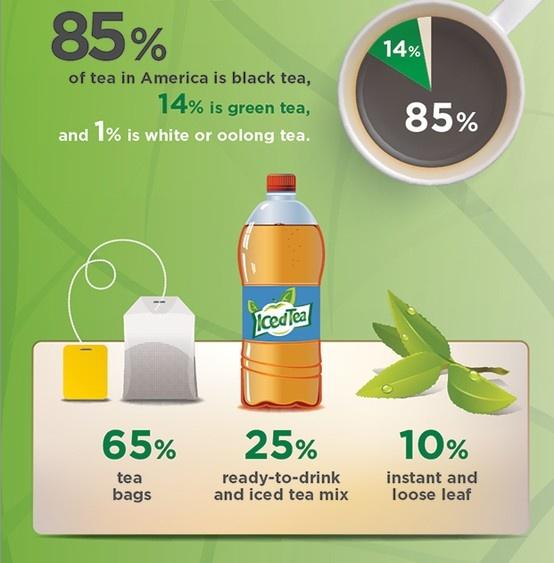 Infographic on tea consumption organic infographics pinterest