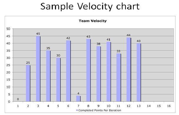 how to create velocity chart